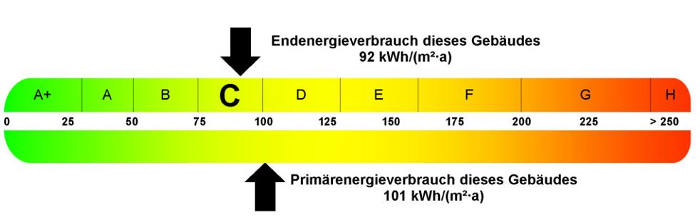 Energieausweis-Südstraße