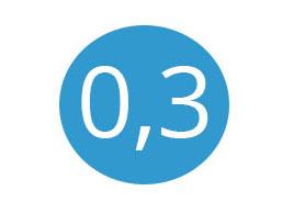 Die Geschossflächenzahl (FFZ) sagt aus, wie viel Geschossfläche im Verhältnis zur Grundstücksfläche gebaut werden darf. In diesem Bespiel 0,3.